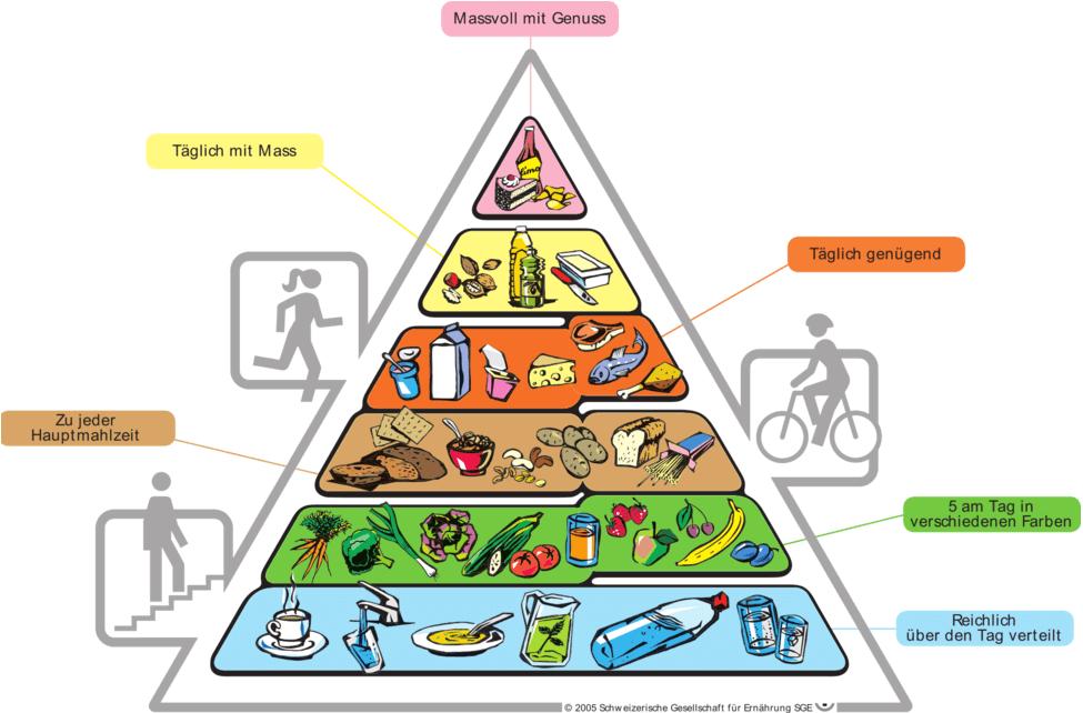 Ernährungspyramide für gesunde Ernährung